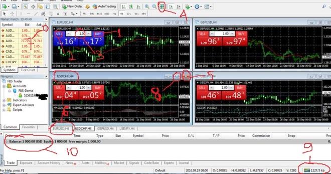 tampilan-grafik-forex-mt4-fbs